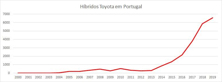 Híbridos Toyota em Portugal 2000-2019